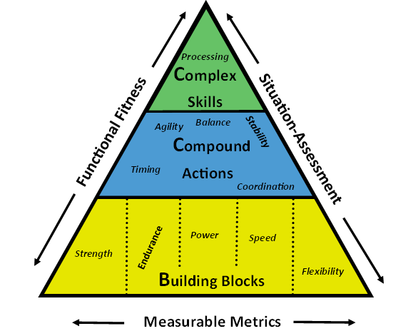 Functional Performance Pyramid 3